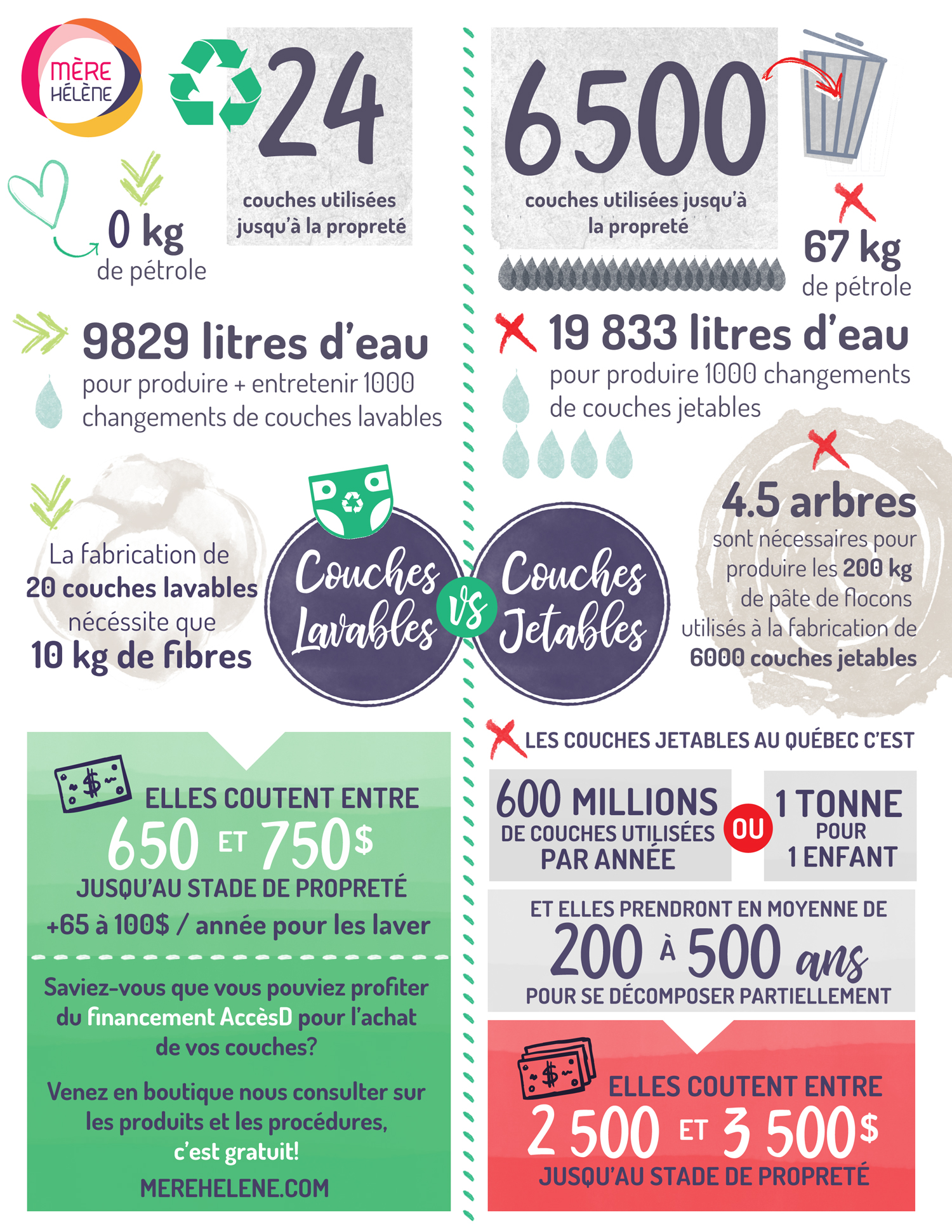 Les Couches Lavables Vs Les Couches Jetables Le Blogue De Mère
